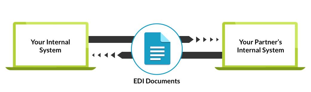 EDI data transfer