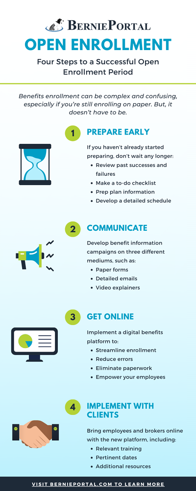 Four Steps to a Successful Open Enrollment Period Infographic