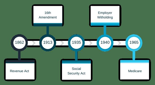timeline showing tax amendment history