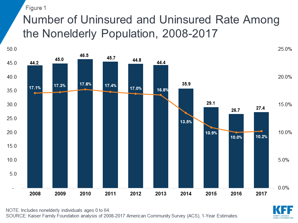 KFF Uninsured population graph (1)