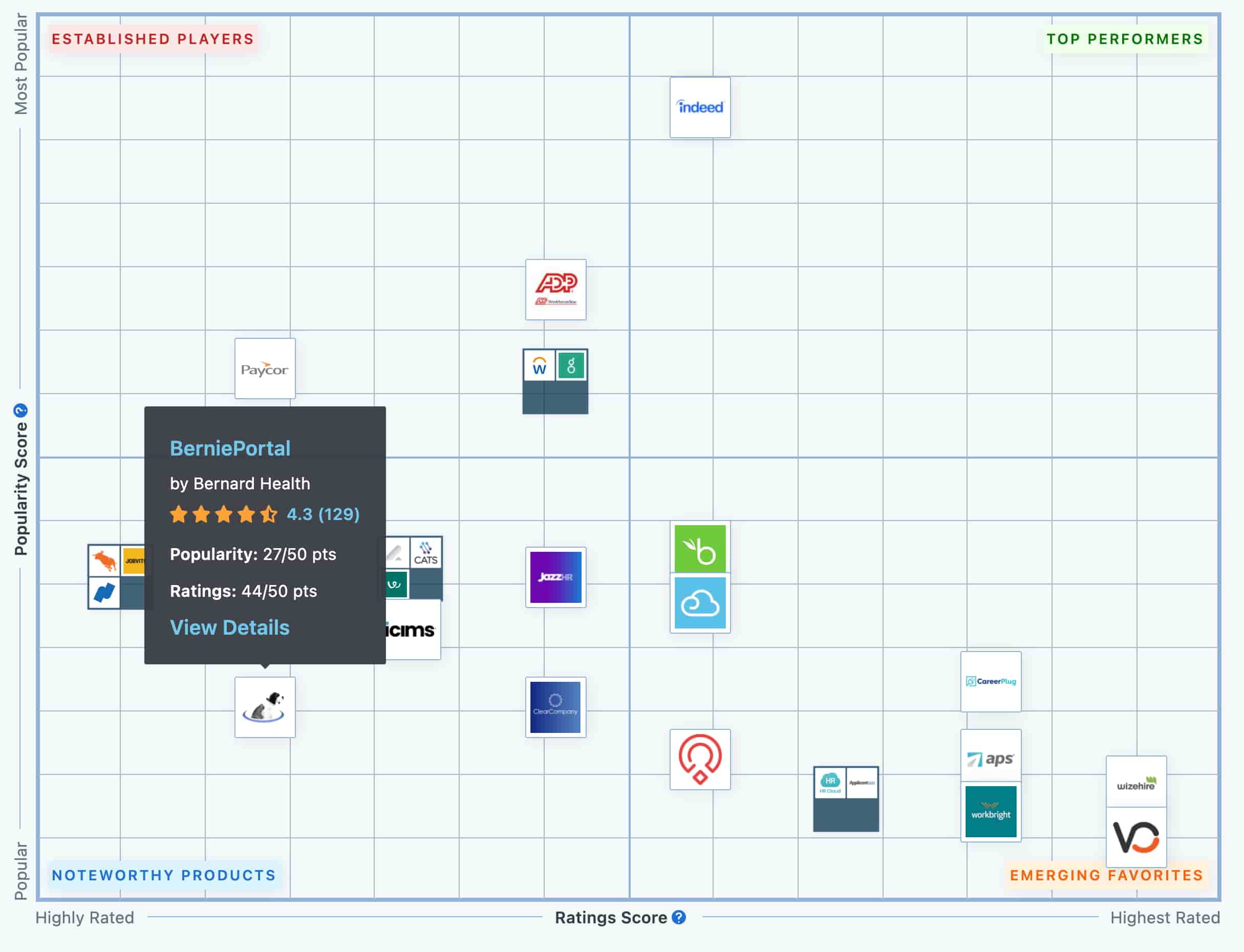 plot chart top applicant tracking 2021